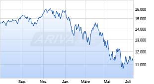 Chart von Nasdaq Composite Index
