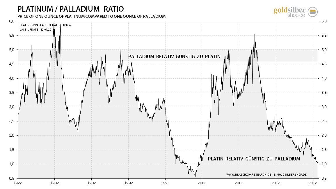 https://www.goldsilbershop.de/media/image/kw02-6-2018-01-12-platin-palladium-ratio.png.pagespeed.ce.ZCZniunNAY.png