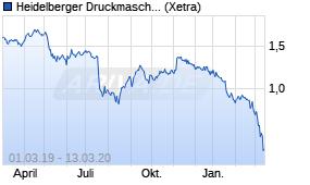 Aktienkurs Heidelberger Druckmaschinen Ag