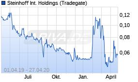 steinhoff aktie kurs