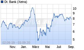 Deutliches Plus Erfreut Inhaber Der Deutsche Bank Aktie 03 09 20 News Ariva De